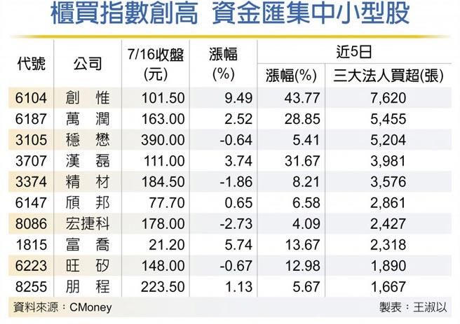 櫃買指數創高 資金匯集中小型股