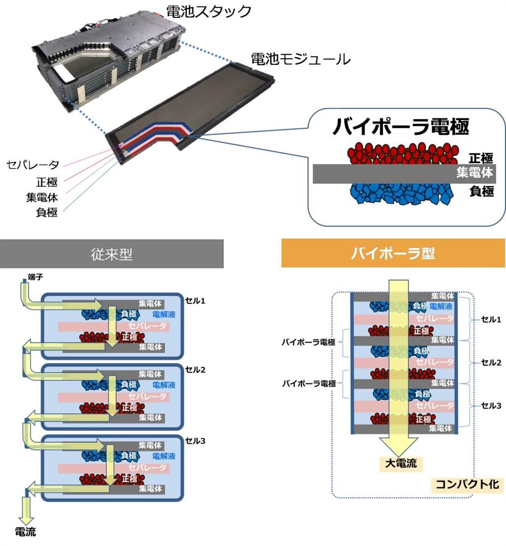 世界初雙極鎳氫電池組搭載、油耗 35.8 km/l!Toyota 第二代 Aqua 正式發表