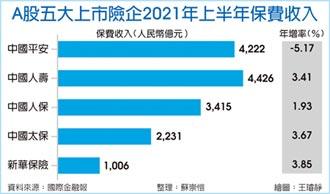 中國平安保費收入 罕見衰退
