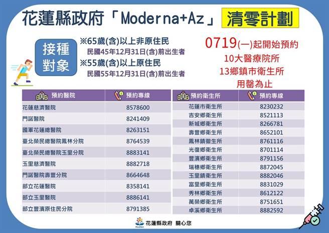 花蓮縣「AZ+Moderna疫苗清零計畫」。(花蓮縣政府提供/羅亦晽花蓮傳真)
