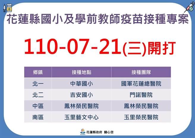 花蓮縣國小及學前老師將於21日分別在北、中、南區接種。(花蓮縣政府提供/羅亦晽花蓮傳真)