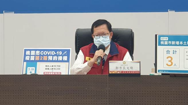 桃園市長鄭文燦說,第三輪疫苗原定23日開始接種,受颱風影響,延至7月25日至29日接種。(市府提供/蔡依珍桃園傳真)