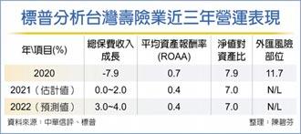 標普:台灣壽險業風險略高