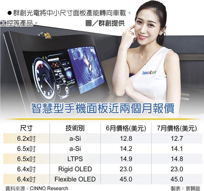 智慧型手機面板近兩個月報價 群創光電將中小尺寸面板產能轉向車載、工控等產品。圖/群創提供