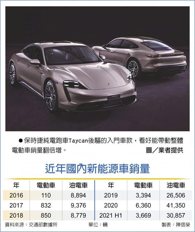保時捷純電跑車Taycan後驅的入門車款,看好能帶動整體電動車銷量翻倍增。圖/業者提供  近年國內新能源車銷量