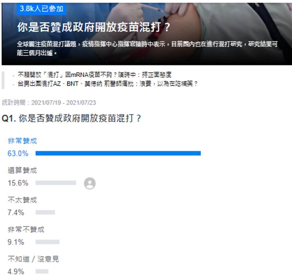 Yahoo民調。(圖/翻攝自 yahoo投票頁面)