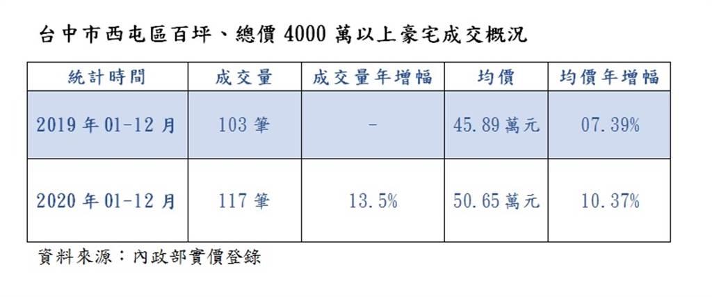 台中市西屯區百坪、總價4000萬以上豪宅成交概況