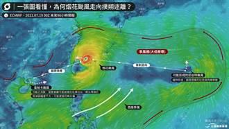又有第三颱?台灣附近長出「颱風窩」 連動機率曝