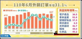 連16個月正成長 6月外銷訂單年增31.1%