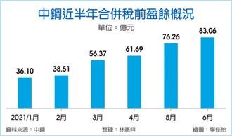新高 中鋼6月稅前海賺83億