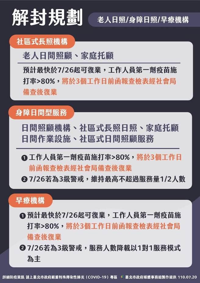 台北市宣布長照機構解封規劃。(北市府提供)