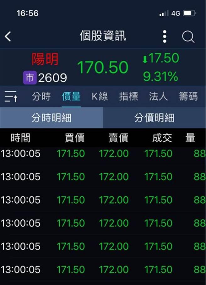 陽明周二股價在下午1點出現連續6筆相同的88張賣單,引發市場好奇。