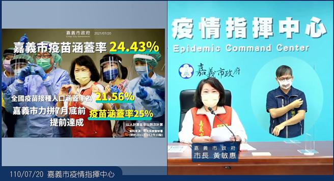 今20日嘉義市長黃敏惠指嘉市苗覆蓋率達24.43%,比全國疫苗接種人口覆蓋率21.56%高。(嘉義市政府提供∕呂妍庭嘉義傳真)