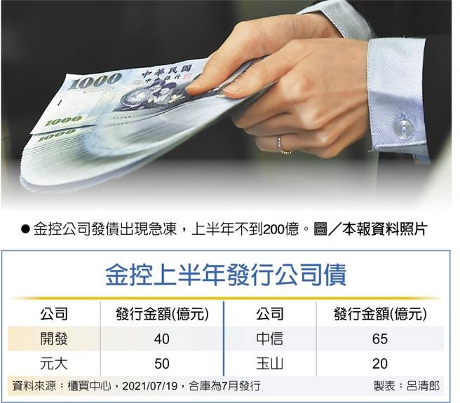 金控公司發債出現急凍,上半年不到200億。圖/本報資料照片