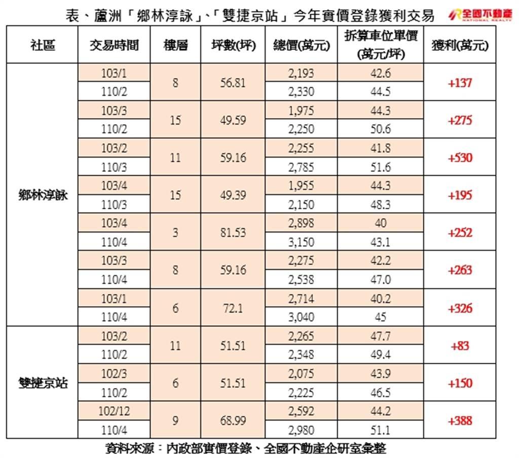 表、蘆洲「鄉林淳詠」、「雙捷京站」今年實價登錄獲利交易