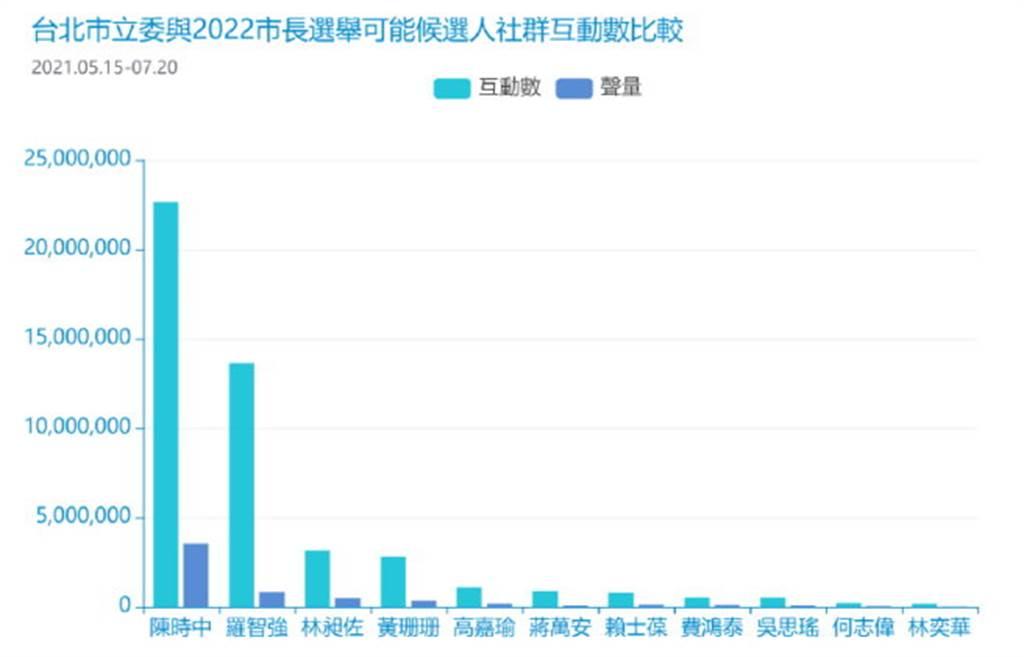 表1/台北市立委與台北市長可能參選人的社群互動數與網路聲量數。(銘傳大學網路聲量與新媒體研究中心&源大數據提供)