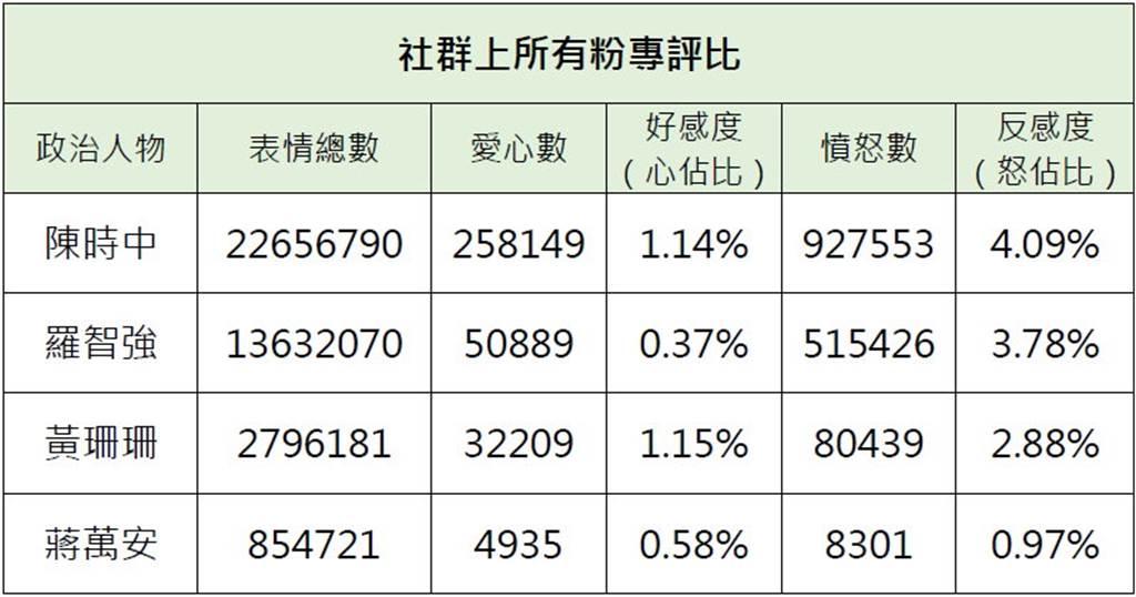 表2/台北市長可能參選人在5月15日至7月20日期間的社群情緒指標。(銘傳大學網路聲量與新媒體研究中心&源大數據提供)