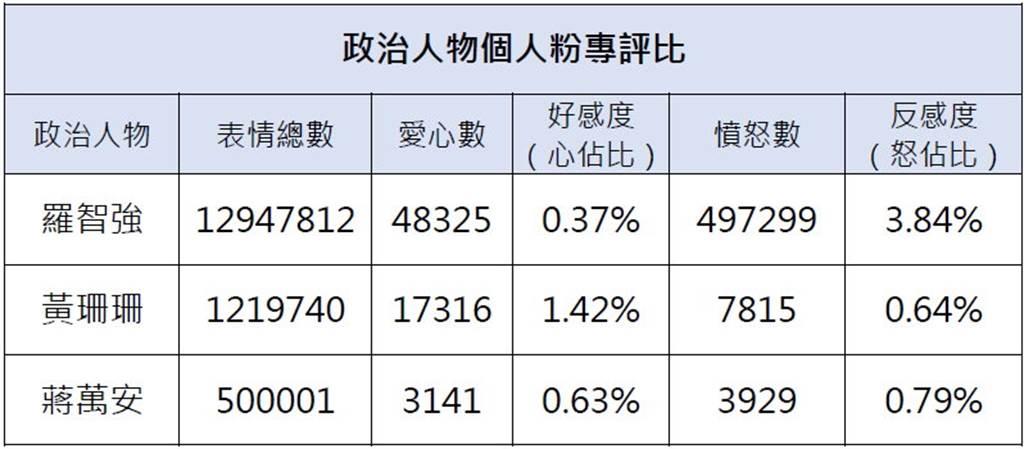 表3/台北市長可能參選人之粉專,在5月15日至7月20日期間的社群情緒指標。(銘傳大學網路聲量與新媒體研究中心&源大數據提供)