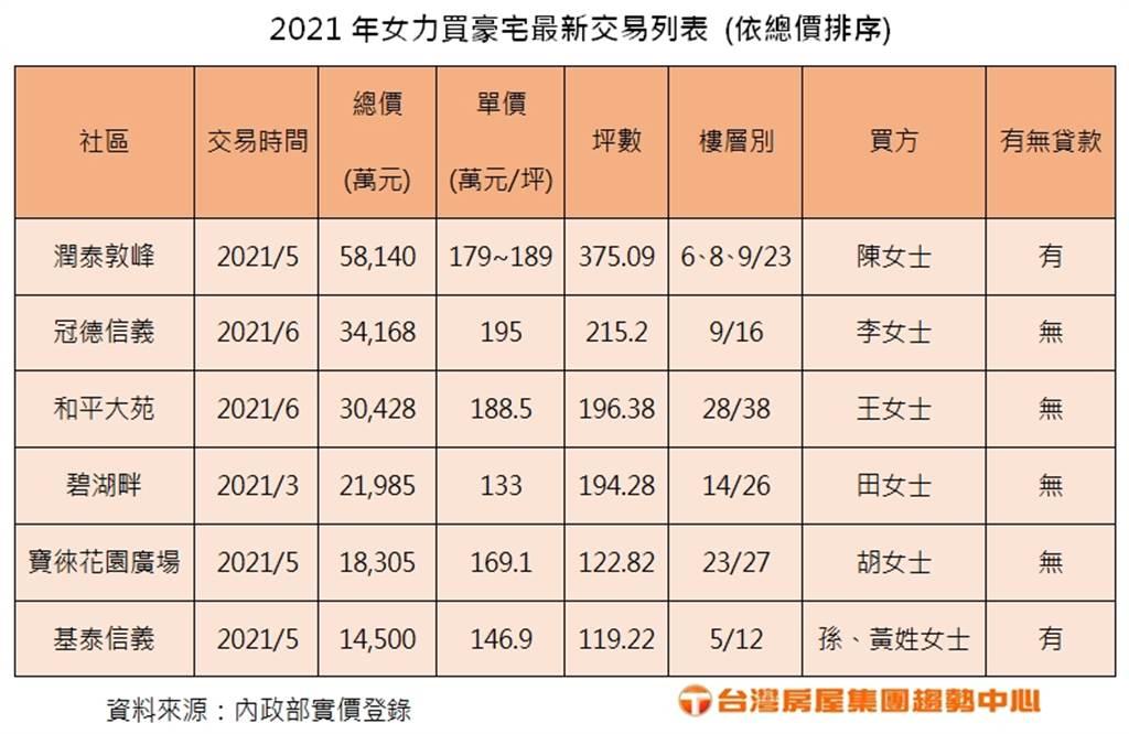 2021年女力買豪宅最新交易列表 (依總價排序)