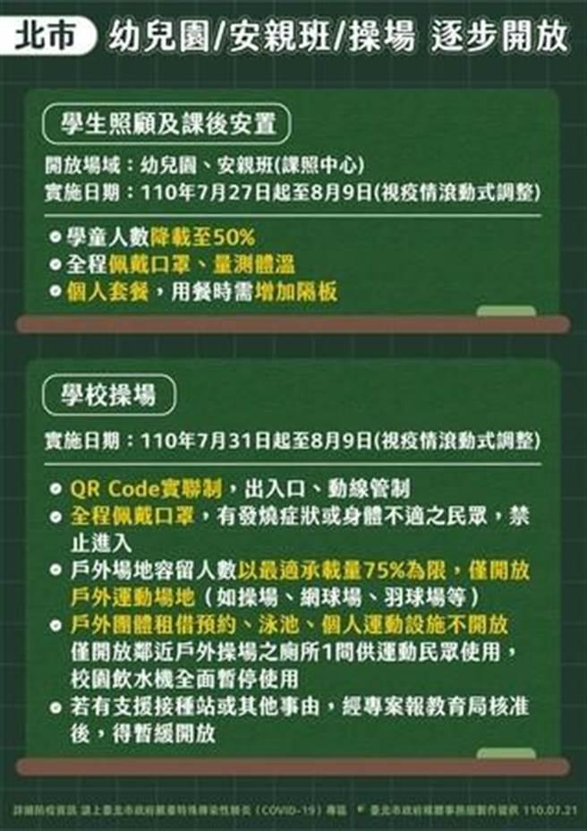 北市宣布逐漸解封,安親班、幼兒園、操場有條件開放。(圖翻攝自台北市疫情記者會)