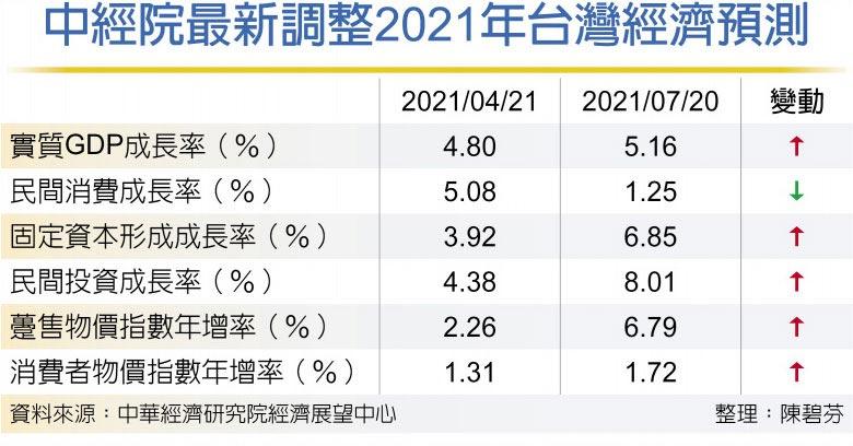 中經院最新調整2021年台灣經濟預測