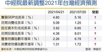 5.16% 中經院三度上修今年GDP成長