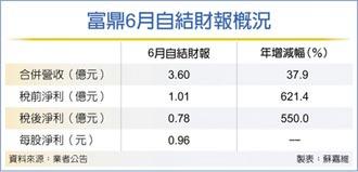 富鼎6月稅後淨利 年增5.5倍