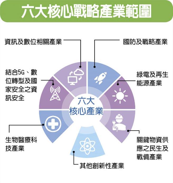 六大核心戰略產業範圍