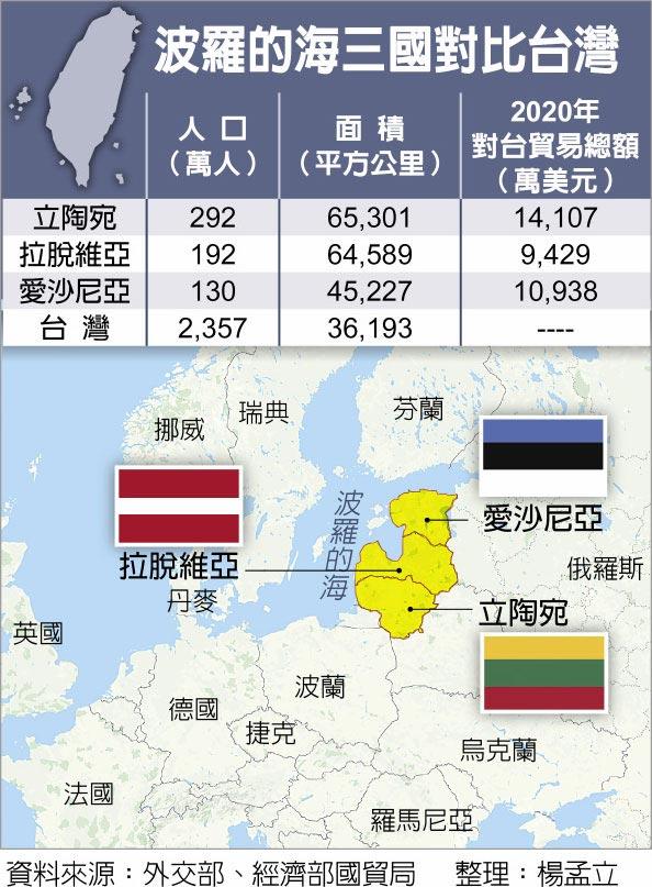 波羅的海三國對比台灣