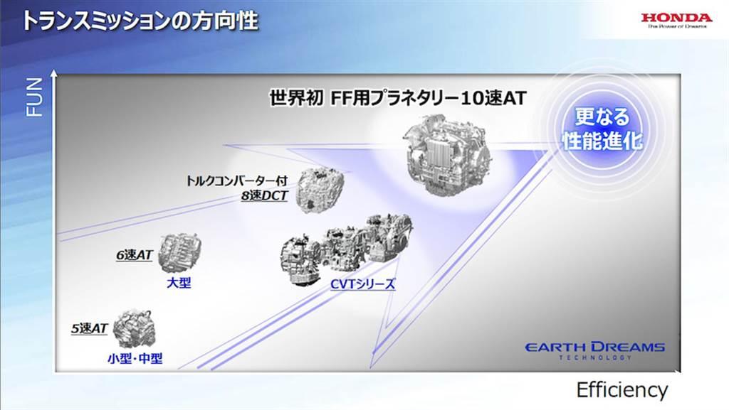 台灣的 1.5 DOHC i-VTEC 到底是不是地球夢?Honda FIT 1.5 動力系統解析
