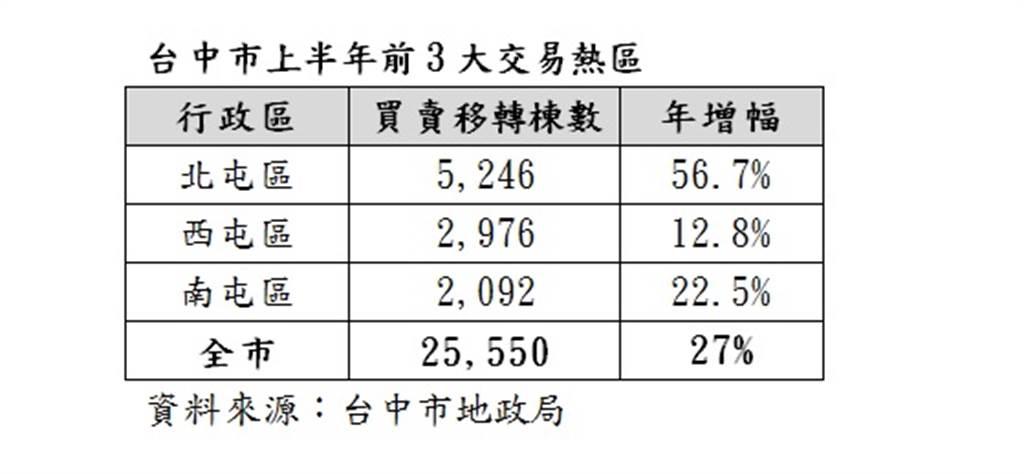 台中市上半年前3大交易熱區