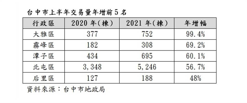台中市上半年交易量年增前5名