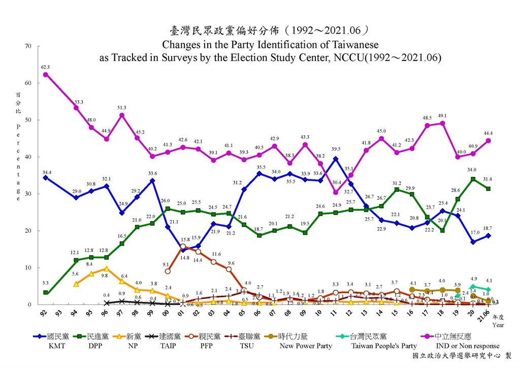 政治大學選舉研究中心20日公布台灣民眾政黨偏好最新民調。(圖/翻攝自 政大選研中心網站)