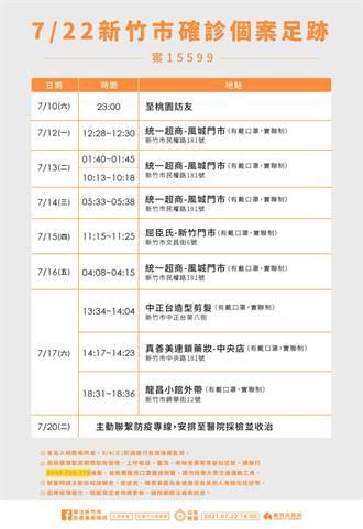 新竹市22日新增1例確診個案 與桃園2確診個案有接觸史