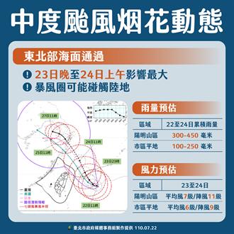 中颱「烟花」路徑北移又增強 北市:可能無法達到停班課標準