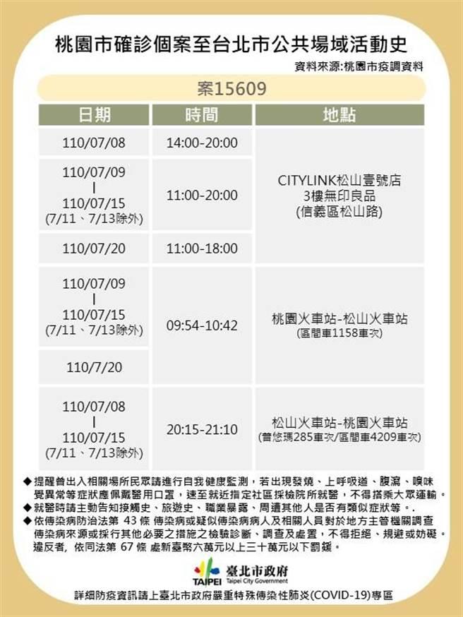 台北市今日公布確診個案足跡。(北市府提供)