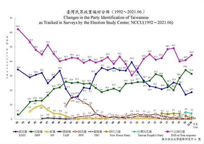 政治大學選舉研究中心20日公布台灣民眾政黨偏好最新民調。(圖/翻攝自政大選研中心網站)