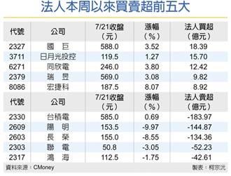 外資大賣超 航海王落水 台股市值三天蒸發1.3兆