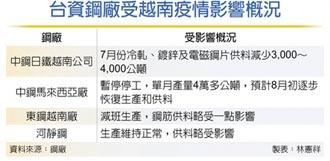 越南、馬來西亞疫情擴大 台資鋼廠無奈停工、減班