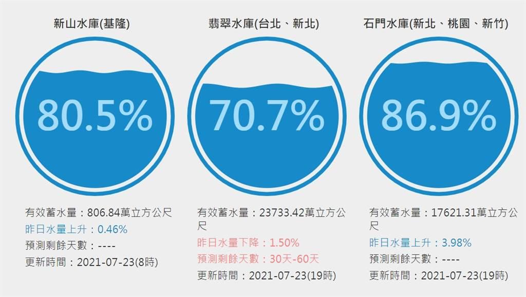 翡翠水庫蓄水量掉至70.7%,石門水庫則成為最大贏家,進帳2187萬噸,蓄水量上升至87%。(圖/台灣水庫即時水情)