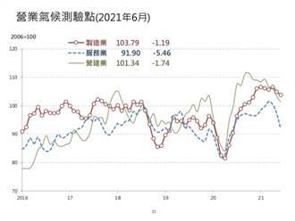 台經院6月營業氣候測驗點 三大產業連2個月同步下滑