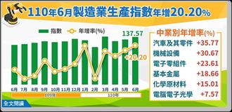 年增18.37% 6月工業生產指數創歷年單月次高