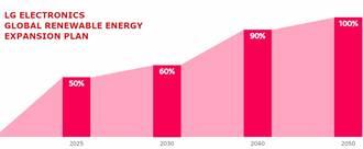 LG拓展永續目標 宣告2050年前將達到全面使用再生能源
