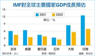 超樂觀 大摩:台灣全年GDP成長6.6%