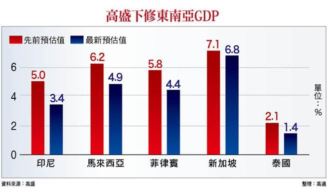 封面故事-高盛下修東南亞GDP(圖/理財周刊提供)
