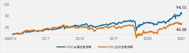 (台灣金融股價位便宜且長期表現佳。資料來源:彭博資訊,元大投信整理)