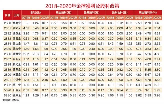 財經瞭望台-2018_2020年金控獲利及股利政策(圖/理財周刊提供)