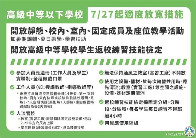 指揮中心今(23)日宣布疫情警戒降至二級,教育部公布降級後防疫管理措施。(教育部提供)