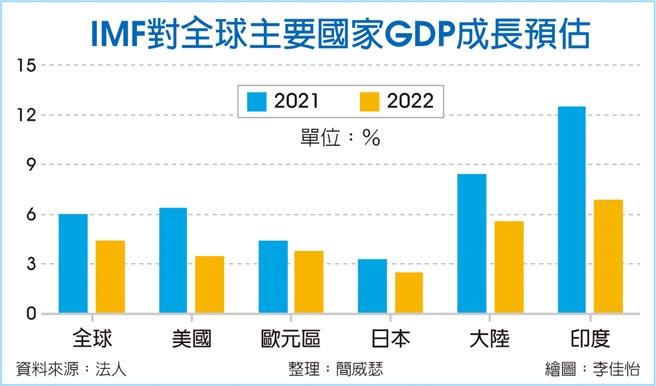 IMF對全球主要國家GDP成長預估