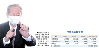 陳寶郎:油價上攻8字頭 怎麼看都會漲!台塑化下半年利多